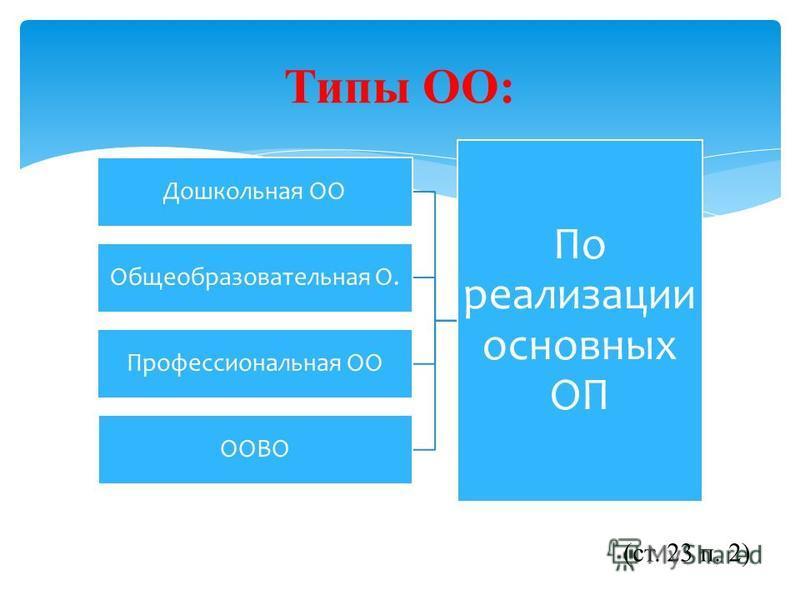 По реализации основных ОП Дошкольная ОО Общеобразовательная О. Профессиональная ОО ООВО Типы ОО: (ст. 23 п. 2)