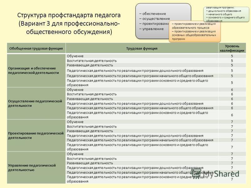 Структура проф стандарта педагога (Вариант 3 для профессионально- общественного обсуждения) – обеспечение – осуществление – проектирование – управление – обеспечение – осуществление – проектирование – управление Обобщенная трудовая функция Трудовая ф