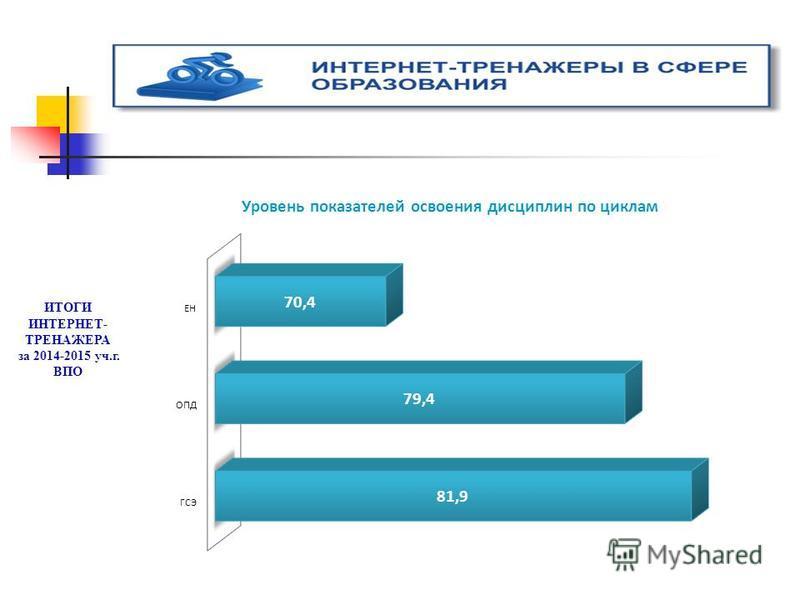 ИТОГИ ИНТЕРНЕТ- ТРЕНАЖЕРА за 2014-2015 уч.г. ВПО