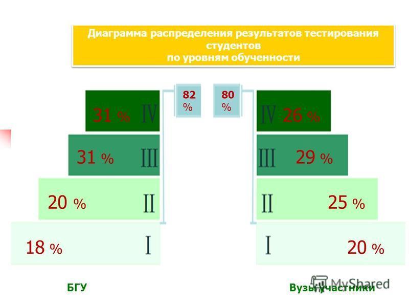 Диаграмма распределения результатов тестирования студентов по уровням обученности 20 % 18 % 20 % 25 % 29 % 31 % 26 % 31 % БГУВузы участники 82 % 80 %