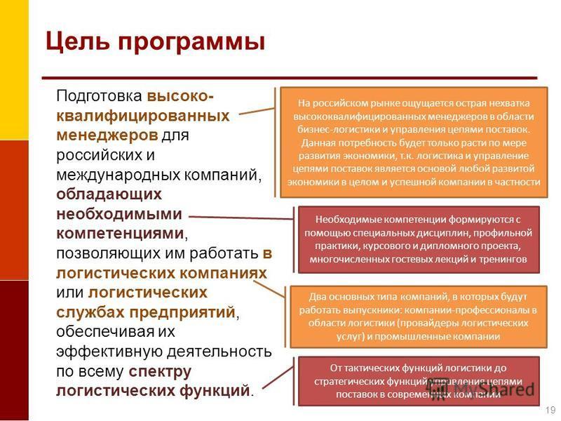 Цель программы Подготовка высоко- квалифицированных менеджеров для российских и международных компаний, обладающих необходимыми компетенциями, позволяющих им работать в логистических компаниях или логистических службах предприятий, обеспечивая их эфф