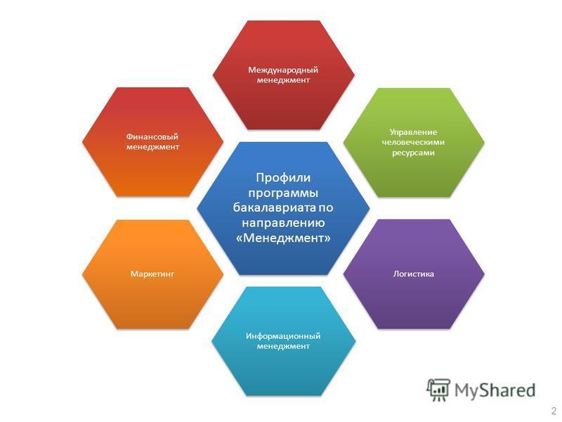 Профили программы бакалавриата по направлению «Менеджмент» Международный менеджмент Управление человеческими ресурсами Логистика Информационный менеджмент Маркетинг Финансовый менеджмент 2