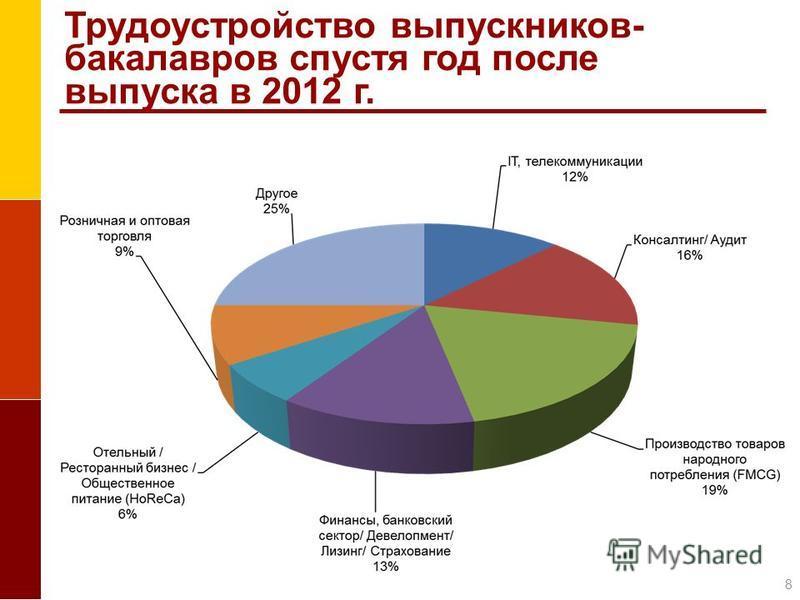 Трудоустройство выпускников- бакалавров спустя год после выпуска в 2012 г. 8