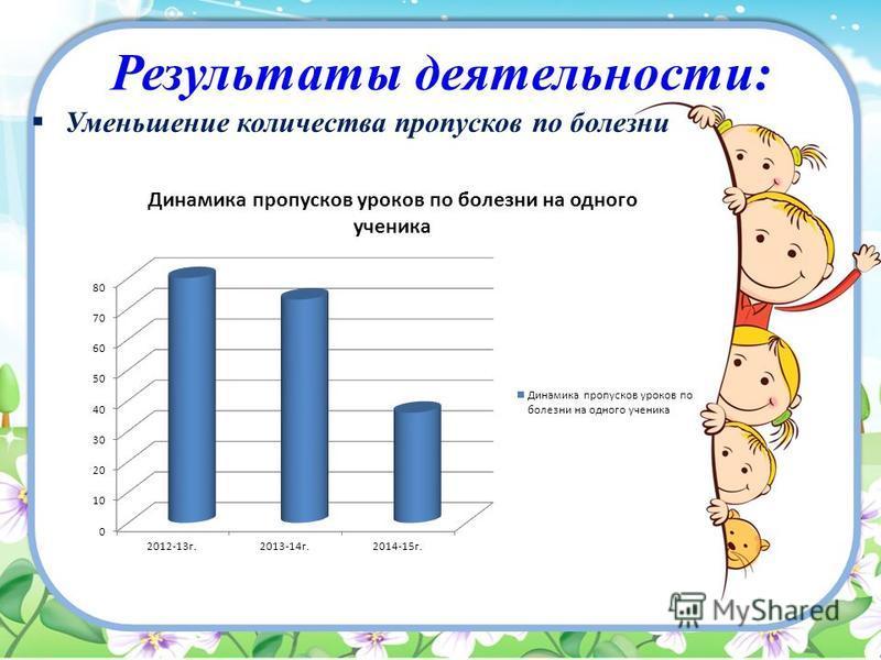 Результаты деятельности: Уменьшение количества пропусков по болезни