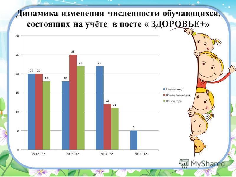 Динамика изменения численности обучающихся, состоящих на учёте в посте « ЗДОРОВЬЕ+»