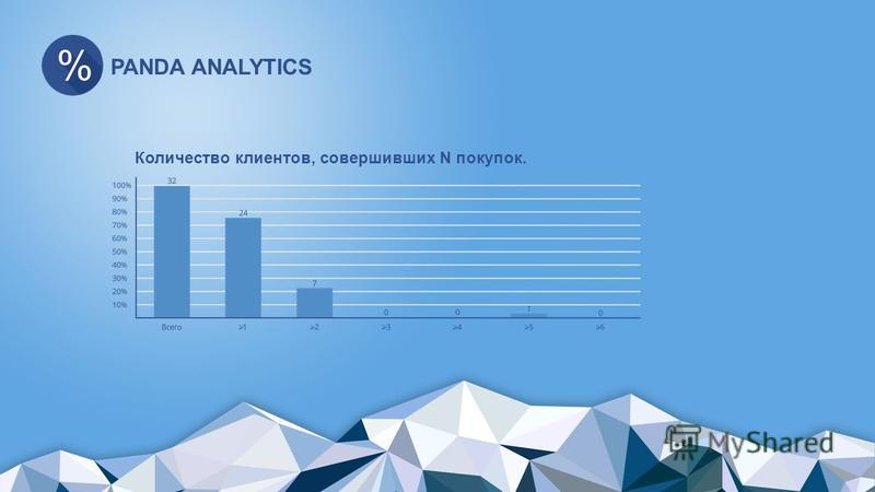 PANDA ANALYTICS Количество клиентов, совершивших N покупок.