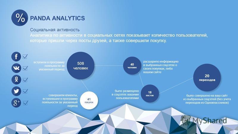 PANDA ANALYTICS Социальная активность Аналитика по активности в социальных сетях показывает количество пользователей, которые пришли через посты друзей, а также совершили покупку. 508 человек 20 переходов 20 переходов 40 человек 41 покупок 18 постов