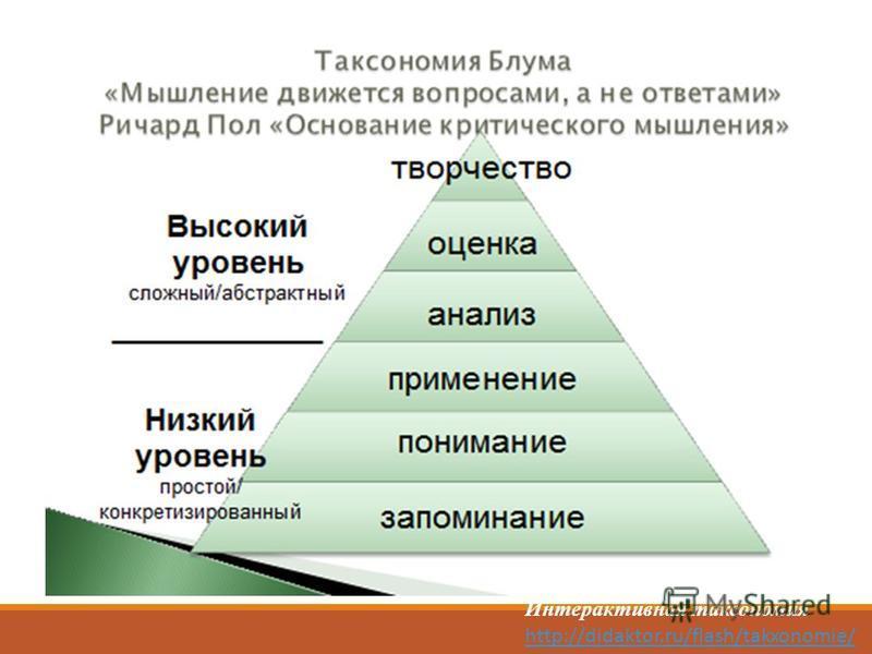 Интерактивная таксономия http://didaktor.ru/flash/takxonomie/ Интерактивная таксономия http://didaktor.ru/flash/takxonomie/