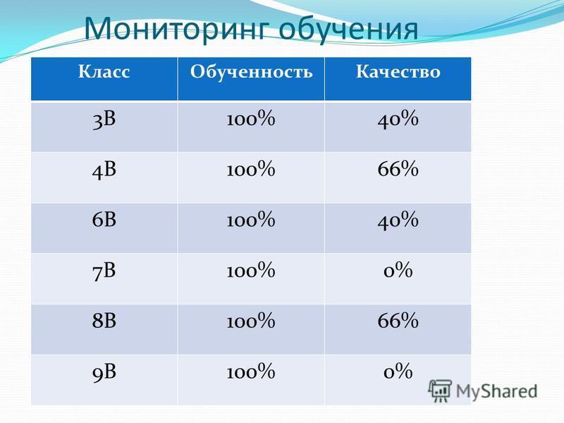 Мониторинг обучения Класс ОбученностьКачество 3В100%40% 4В100%66% 6В100%40% 7В100%0% 8В100%66% 9В100%0%