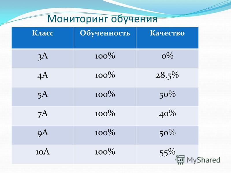 Мониторинг обучения Класс ОбученностьКачество 3А100%0% 4А100%28,5% 5А100%50% 7А100%40% 9А100%50% 10А100%55%