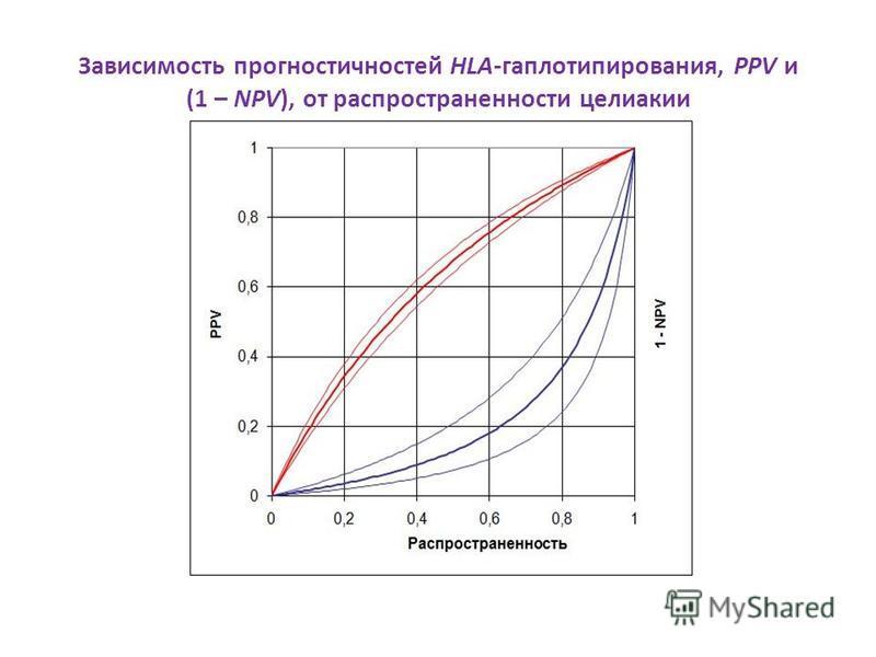 Зависимость прогностичностей HLA-гаплотипирования, PPV и (1 – NPV), от распространенности целиакии