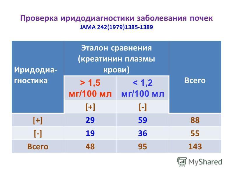 Проверка иридодиагностики заболевания почек JAMA 242(1979)1385-1389 Иридодиа- гностика Эталон сравнения (креатинин плазмы крови) Всего > 1,5 мг/100 мл < 1,2 мг/100 мл [+][-] [+]295988 [-]193655 Всего 4895143
