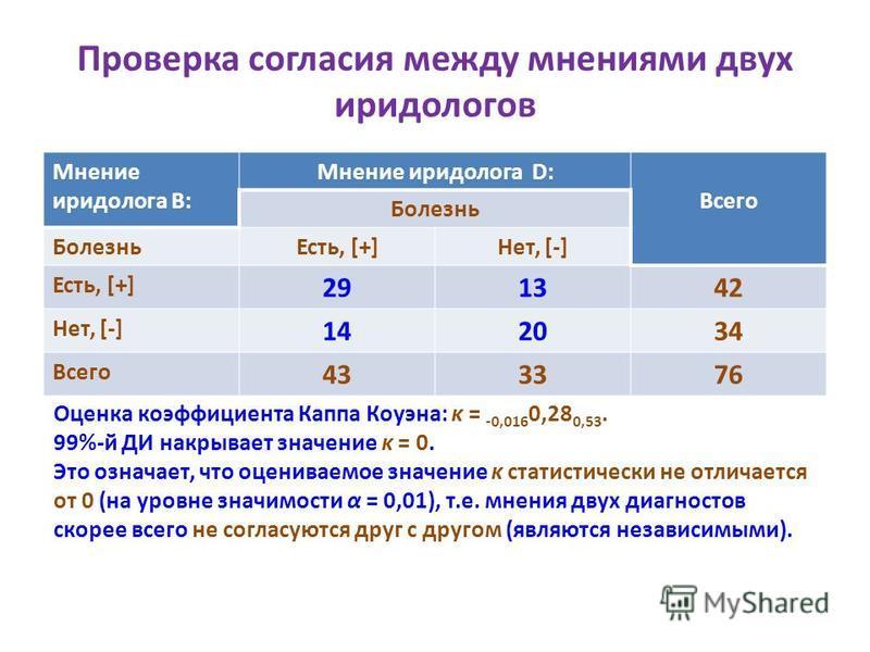 Проверка согласия между мнениями двух иридологов Мнение иридолога В: Мнение иридолога D: Всего Болезнь Есть, [+]Нет, [-] Есть, [+] 291342 Нет, [-] 142034 Всего 433376 Оценка коэффициента Каппа Коуэна: κ = -0,016 0,28 0,53. 99%-й ДИ накрывает значение