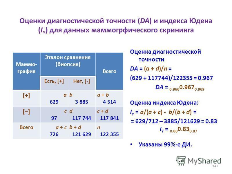 Оценки диагностической точности (DA) и индекса Юдена (I Y ) для данных маммогрфического скрининга Маммо- графия Эталон сравнения (биопсия) Всего Есть, [+]Нет, [-] [+][+] a 629 b 3 885 a + b 4 514 [] с 97 d 117 744 с + d 117 841 Всегоa + с 726 b + d 1