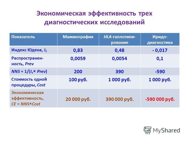 Экономическая эффективность трех диагностических исследований Показатель МаммографияHLA-гаплотипи- рование Иридо- диагностика Индекс Юдена, I Y 0,830,48- 0,017 Распространен- ность, Prev 0,00590,00540,1 NNS = 1/(I Y × Prev) 200390-590 Стоимость одной