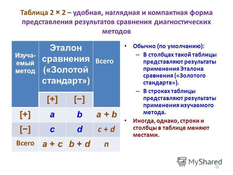 Таблица 2 × 2 – удобная, наглядная и компактная форма представления результатов сравнения диагностических методов Изуча- емый метод Эталон сравнения («Золотой стандарт») Всего [+][+][] [+][+]aba + b []cd c + d Всего a + cb + d n Обычно (по умолчанию)