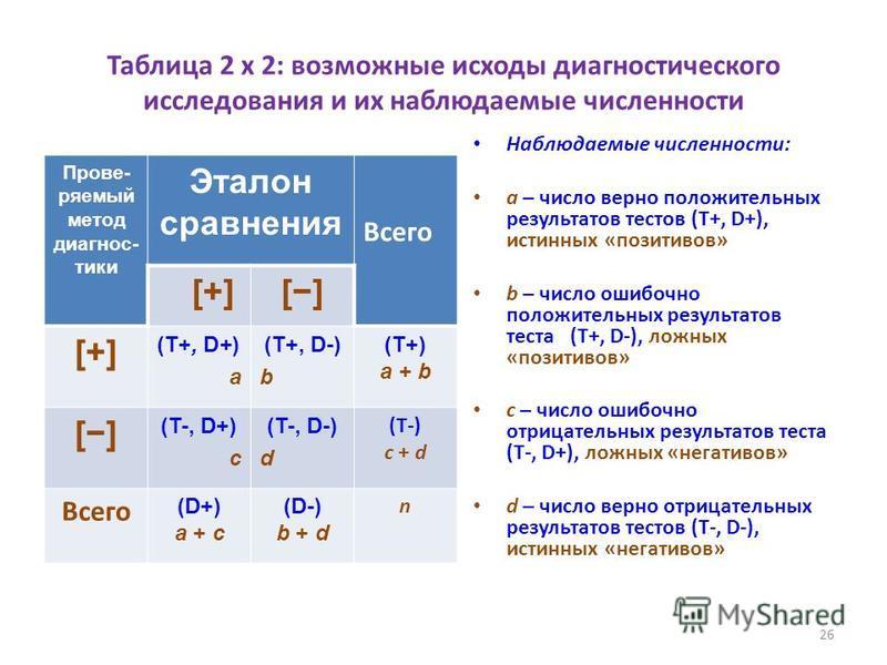 Таблица 2 х 2: возможные исходы диагностического исследования и их наблюдаемые численности Прове- ряемый метод диагностики Эталон сравнения Всего [+][] [+][+] (T+, D+) a (T+, D-) b (T+) a + b [] (T-, D+) c (T-, D-) d (T-) c + d Всего (D+) a + c (D-)