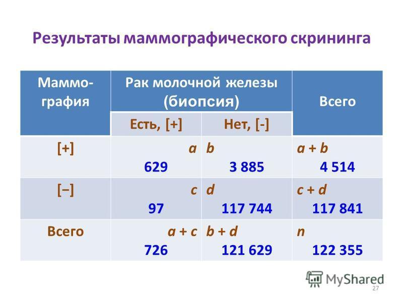Результаты маммографического скрининга Маммо- графия Рак молочной железы (биопсия) Всего Есть, [+]Нет, [-] [+][+]a 629 b 3 885 a + b 4 514 []с 97 d 117 744 с + d 117 841 Всегоa + с 726 b + d 121 629 n 122 355 27