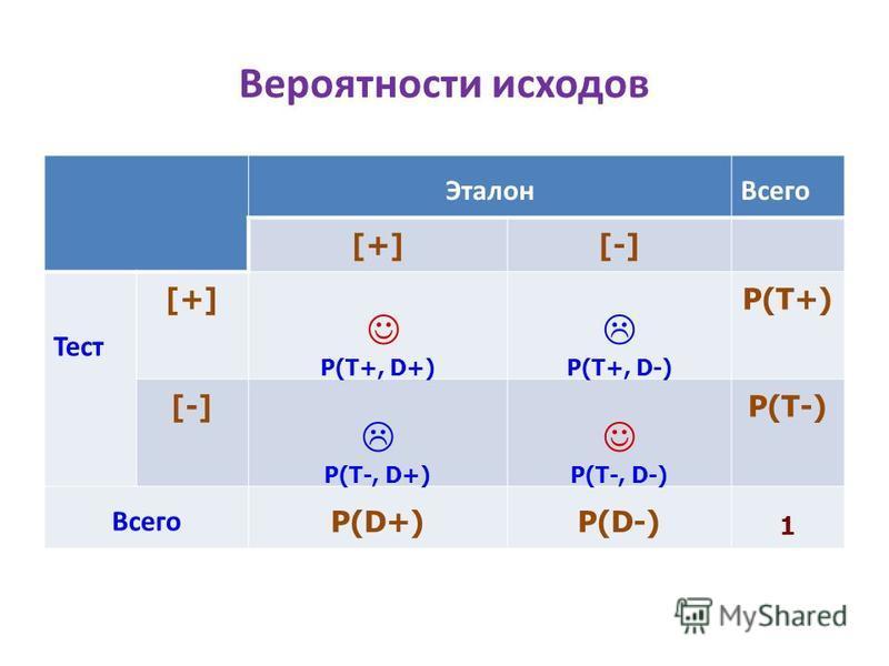 Вероятности исходов Эталон Всего [+][-] Тест [+] P(T+, D+) P(T+, D-) P(T+) [-] P(T-, D+) P(T-, D-) P(T-) Всего P(D+)P(D-) 1