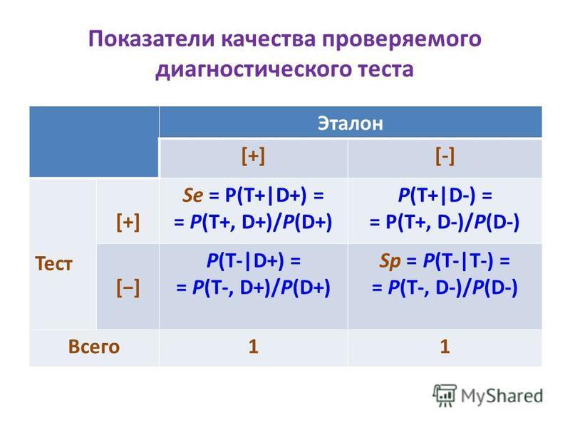Показатели качества проверяемого диагностического теста Эталон [+][-] Тест [+][+] Se = P(T+ D+) = = P(T+, D+)/P(D+) P(T+ D-) = = P(T+, D-)/P(D-) [] P(T- D+) = = P(T-, D+)/P(D+) Sp = P(T- T-) = = P(T-, D-)/P(D-) Всего 11