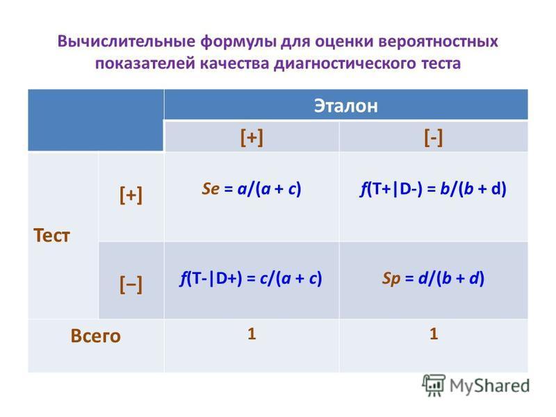 Вычислительные формулы для оценки вероятностных показателей качества диагностического теста Эталон [+][-] Тест [+][+] Se = a/(a + c)f(T+ D-) = b/(b + d) [] f(T- D+) = c/(a + c)Sp = d/(b + d) Всего 11