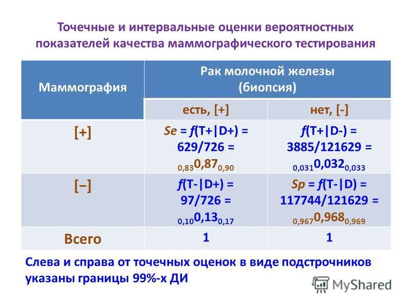 Точечные и интервальные оценки вероятностных показателей качества маммографического тестирования Маммография Рак молочной железы (биопсия) есть, [+]нет, [-] [+][+] Se = f(T+|D+) = 629/726 = 0,83 0,87 0,90 f(T+|D-) = 3885/121629 = 0,031 0,032 0,033 []