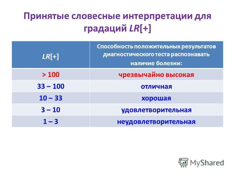 Принятые словесные интерпретации для градаций LR[+] LR[+] Способность положительных результатов диагностического теста распознавать наличие болезни: > 100 чрезвычайно высокая 33 – 100 отличная 10 – 33 хорошая 3 – 10 удовлетворительная 1 – 3 неудовлет