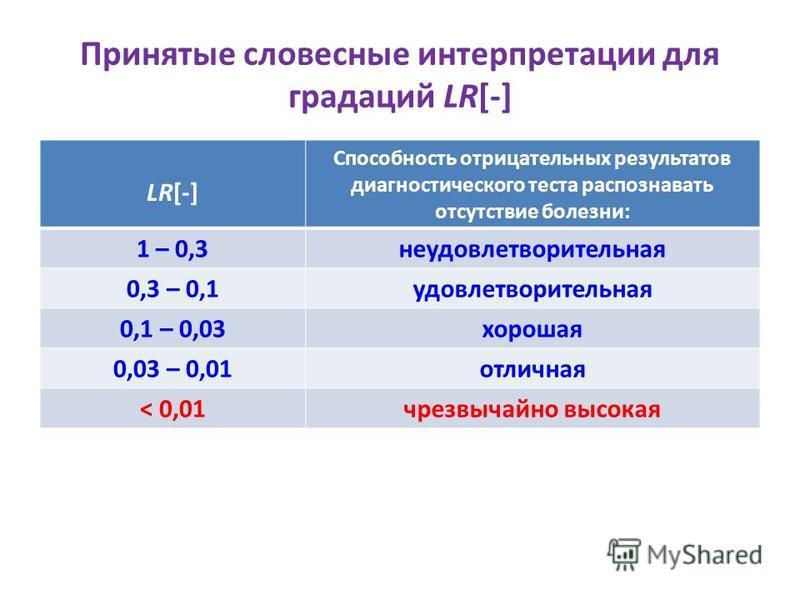 Принятые словесные интерпретации для градаций LR[-] LR[-] Способность отрицательных результатов диагностического теста распознавать отсутствие болезни: 1 – 0,3 неудовлетворительная 0,3 – 0,1 удовлетворительная 0,1 – 0,03 хорошая 0,03 – 0,01 отличная