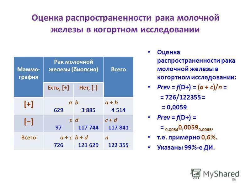 Оценка распространенности рака молочной железы в когортном исследовании Маммо- графия Рак молочной железы (биопсия)Всего Есть, [+]Нет, [-] [+][+] a 629 b 3 885 a + b 4 514 [] с 97 d 117 744 с + d 117 841 Всегоa + с 726 b + d 121 629 n 122 355 Оценка