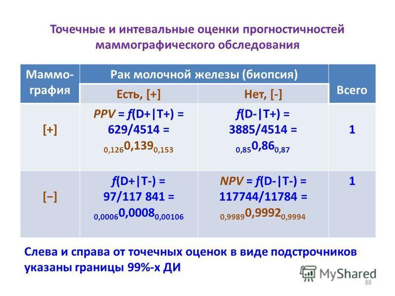 Точечные и интевальные оценки прогностичностей маммографического обследования 88 Маммо- графия Рак молочной железы (биопсия) Всего Есть, [+]Нет, [-] [+][+] PPV = f(D+|T+) = 629/4514 = 0,126 0,139 0,153 f(D-|T+) = 3885/4514 = 0,85 0,86 0,87 1 [] f(D+|