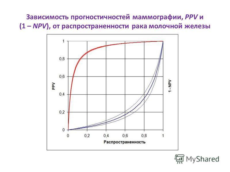 Зависимость прогностичностей маммографии, PPV и (1 – NPV), от распространенности рака молочной железы