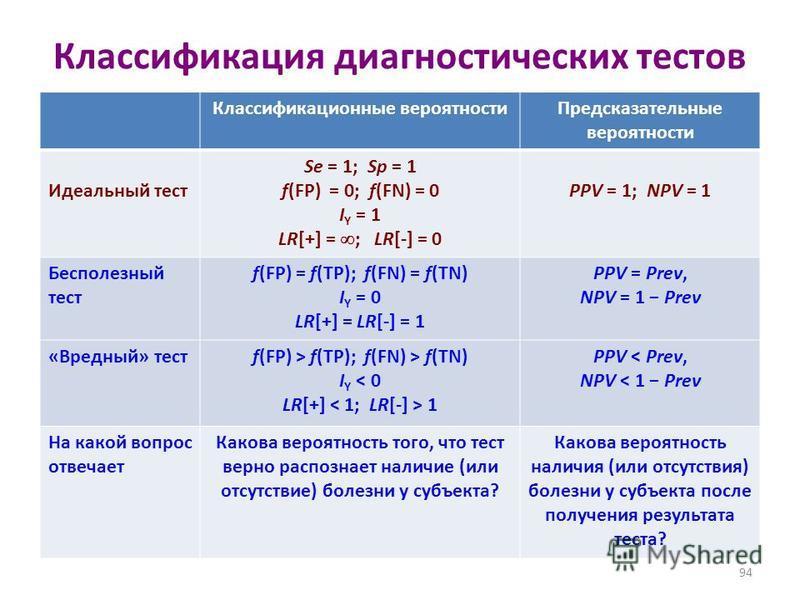 Классификация диагностических тестов Классификационные вероятности Предсказательные вероятности Идеальный тест Se = 1; Sp = 1 f(FP) = 0; f(FN) = 0 I Y = 1 LR[+] = ; LR[-] = 0 PPV = 1; NPV = 1 Бесполезный тест f(FP) = f(TP); f(FN) = f(TN) I Y = 0 LR[+