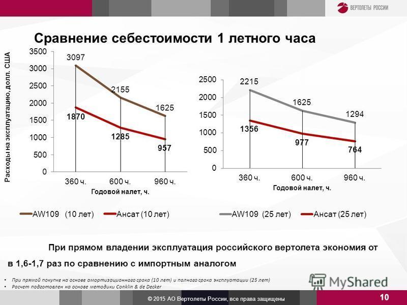 Сравнение себестоимости 1 летного часа 10 При прямой покупке на основе амортизационного срока (10 лет) и полного срока эксплуатации (25 лет) Расчет подготовлен на основе методики Conklin & de Decker При прямом владении эксплуатация российского вертол