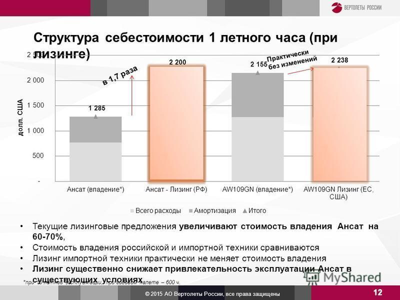 Структура себестоимости 1 летного часа (при лизинге) 12 © 2015 АО Вертолеты России, все права защищены Текущие лизинговые предложения увеличивают стоимость владения Ансат на 60-70%, Стоимость владения российской и импортной техники сравниваются Лизин