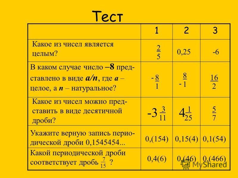 Тест 123 Какое из чисел является целым? 2525 0,25-6 В каком случае число –8 пред- ставлено в виде a/n, где а – целое, а n – натуральное? 8181 - 8181 - 16 2 Какое из чисел можно пред- ставить в виде десятичной дроби? 1 25 4 3 11 -3 5757 Укажите верную