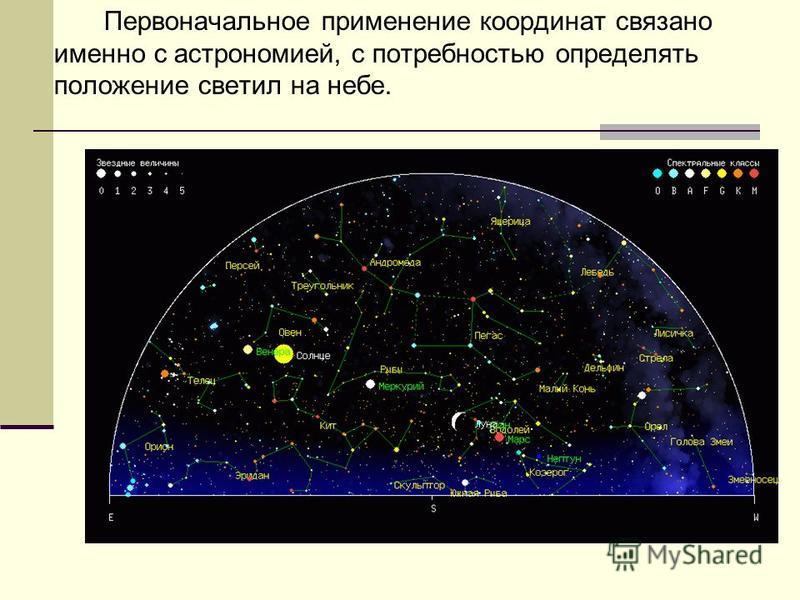 Первоначальное применение координат связано именно с астрономией, с потребностью определять положение светил на небе.