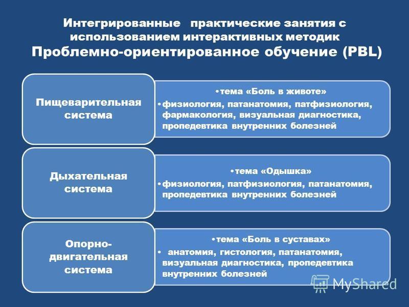 Интегрированные практические занятия с использованием интерактивных методик Проблемно-ориентированное обучение (PBL) тема «Боль в животе» физиология, патанатомия, патофизиология, фармакология, визуальная диагностика, пропедевтика внутренних болезней
