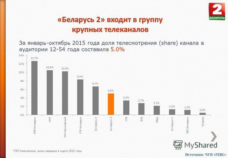 За январь-октябрь 2015 года доля телесмотрения (share) канала в аудитории 12-54 года составила 5.0% *ТНТ-International начал вещание в марте 2015 года Источник: ЧУП «ГЕВС»