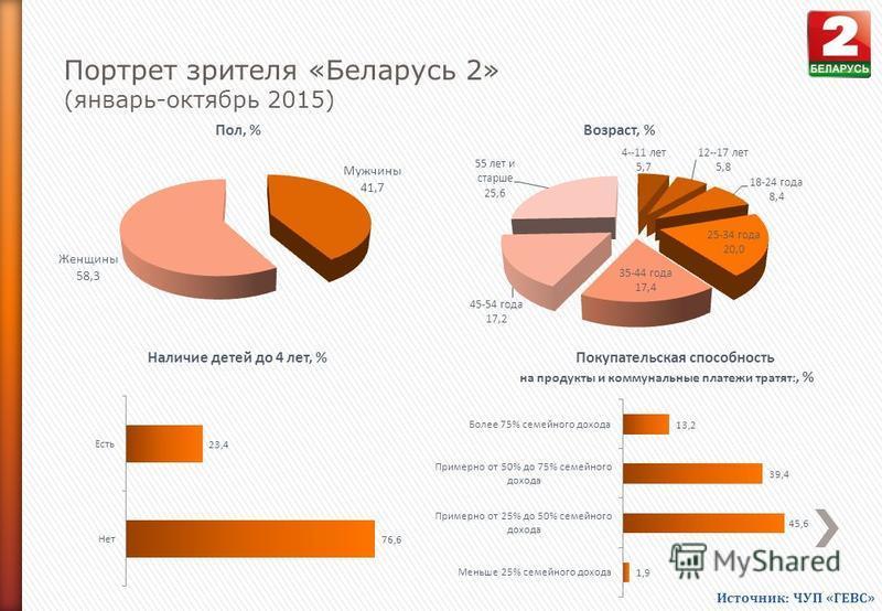 Портрет зрителя «Беларусь 2» (январь-октябрь 2015) Пол, %Возраст, % Наличие детей до 4 лет, %Покупательская способность на продукты и коммунальные платежи тратят:, % Источник: ЧУП «ГЕВС»