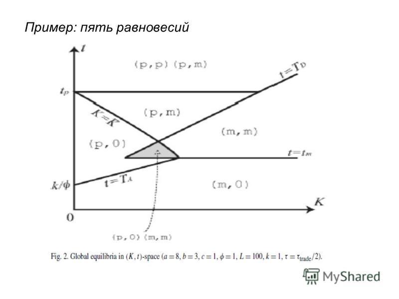 Пример: пять равновесий