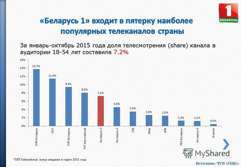 За январь-октябрь 2015 года доля телесмотрения (share) канала в аудитории 18-54 лет составила 7.2% *ТНТ-International начал вещание в марте 2015 года Источник: ЧУП «ГЕВС»