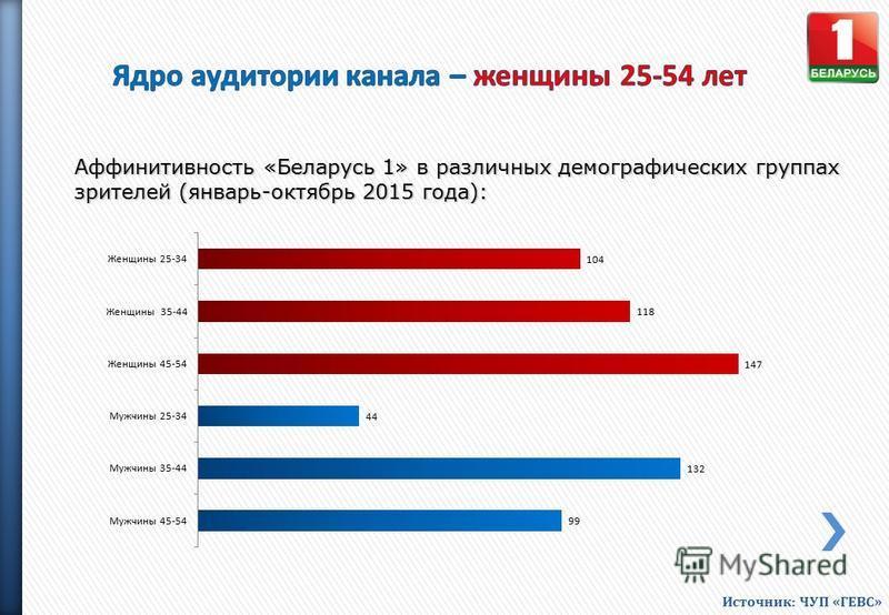 Аффинитивность «Беларусь 1» в различных демографических группах зрителей (январь-октябрь 2015 года): Источник: ЧУП «ГЕВС»
