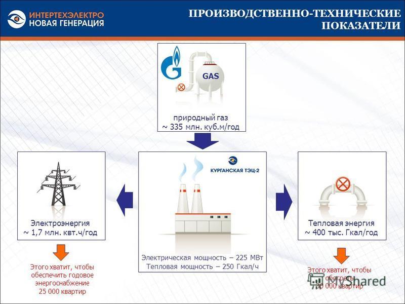 ПРОИЗВОДСТВЕННО-ТЕХНИЧЕСКИЕ ПОКАЗАТЕЛИ природный газ ~ 335 млн. куб.м/год Электрическая мощность – 225 МВт Тепловая мощность – 250 Гкал/ч Электроэнергия ~ 1,7 млн. квт.ч/год Тепловая энергия ~ 400 тыс. Гкал/год Этого хватит, чтобы обеспечить годовое