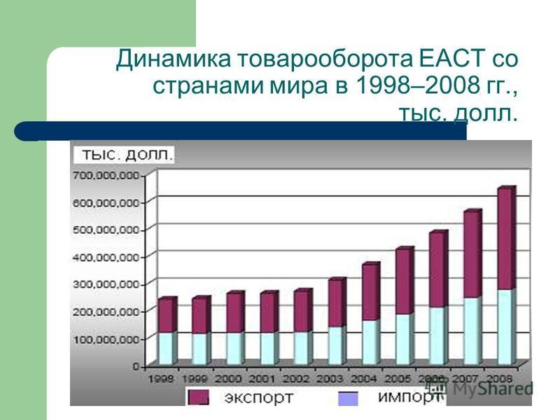 Динамика товарооборота ЕАСТ со странами мира в 1998–2008 гг., тыс. долл.