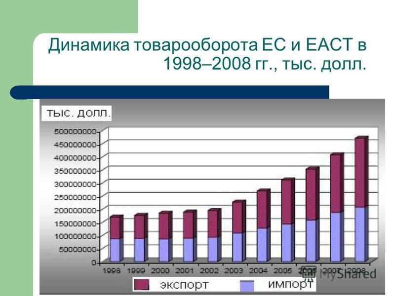 Динамика товарооборота ЕС и ЕАСТ в 1998–2008 гг., тыс. долл.