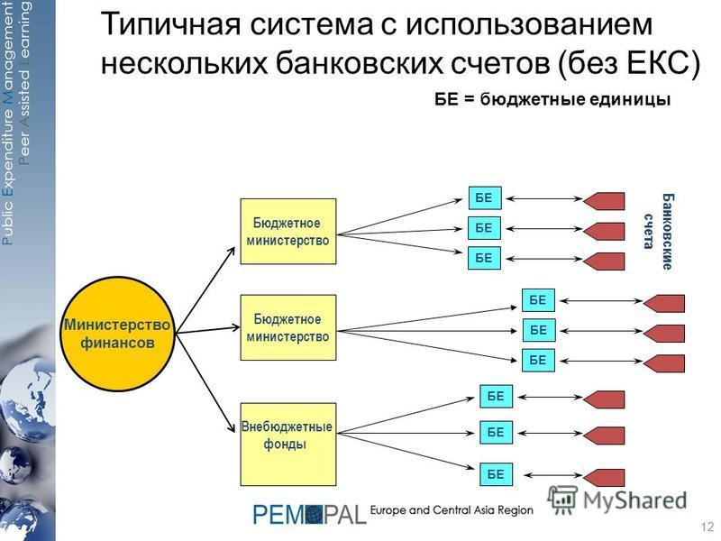 Типичная система с использованием нескольких банковских счетов (без ЕКС) Бюджетное министерство Банковские счета БЕ Министерство финансов Бюджетное министерство Внебюджетные фонды БЕ = бюджетные единицы БЕ 12