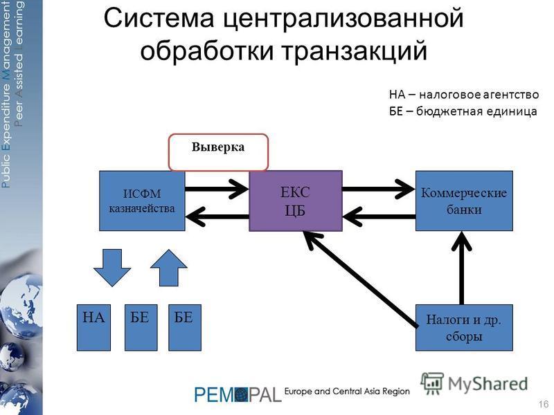 Система централизованной обработки транзакций ИСФМ казначейства ЕКС ЦБ БЕ Коммерческие банки Налоги и др. сборы НА Выверка 16 НА – налоговое агентство БЕ – бюджетная единица