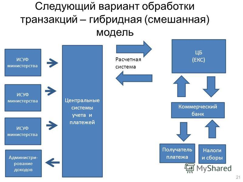 Следующий вариант обработки транзакций – гибридная (смешанная) модель Центральные системы учета и платежей Администри- рование доходов ИСУФ министерства ЦБ (ЕКС) Коммерческий банк Налоги и сборы Получатель платежа Расчетная система 21