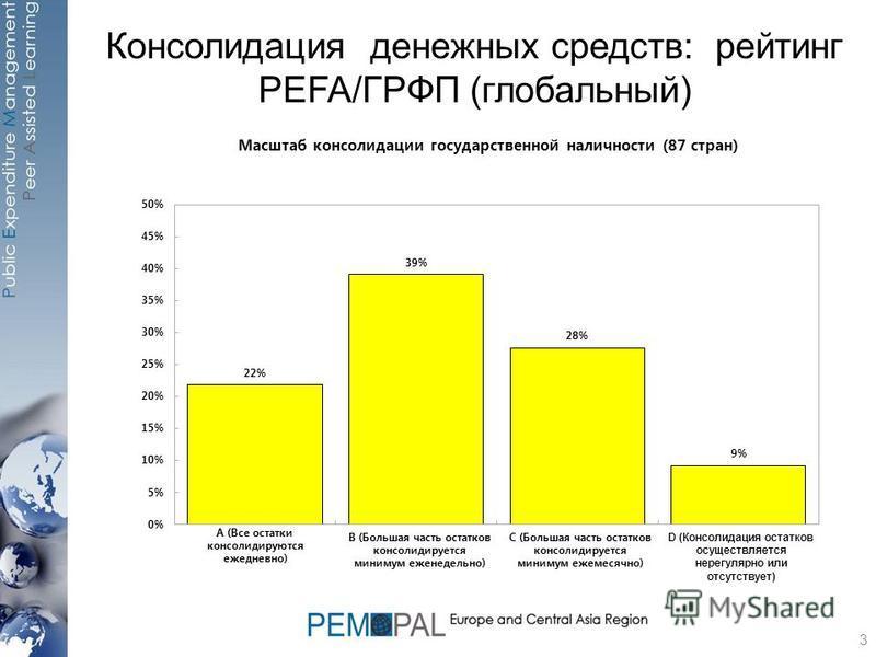 Консолидация денежных средств: рейтинг PEFA/ГРФП (глобальный) 3