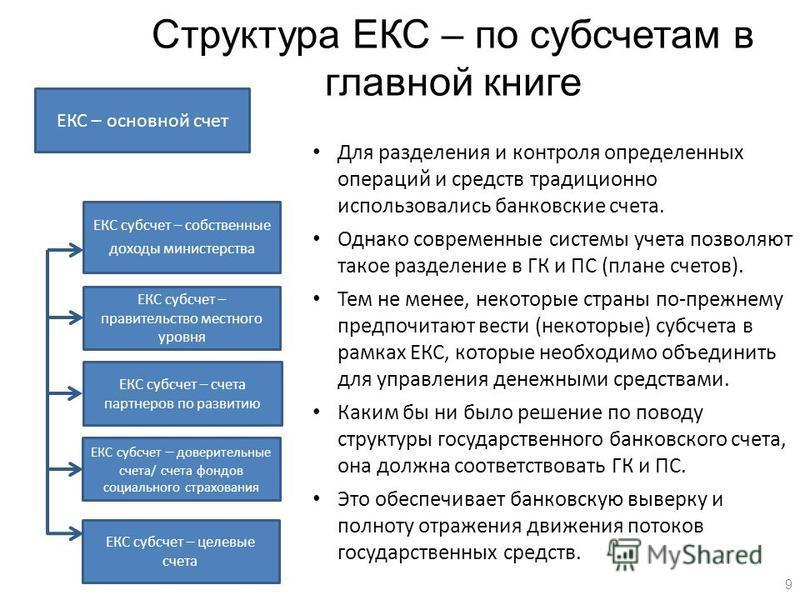 Структура ЕКС – по субсчетам в главной книге ЕКС – основной счет ЕКС субсчет – собственные доходы министерства ЕКС субсчет – правительство местного уровня ЕКС субсчет – счета партнеров по развитию ЕКС субсчет – целевые счета Для разделения и контроля